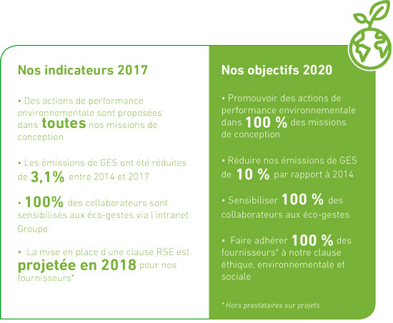 Indicateurs Performance environnementale