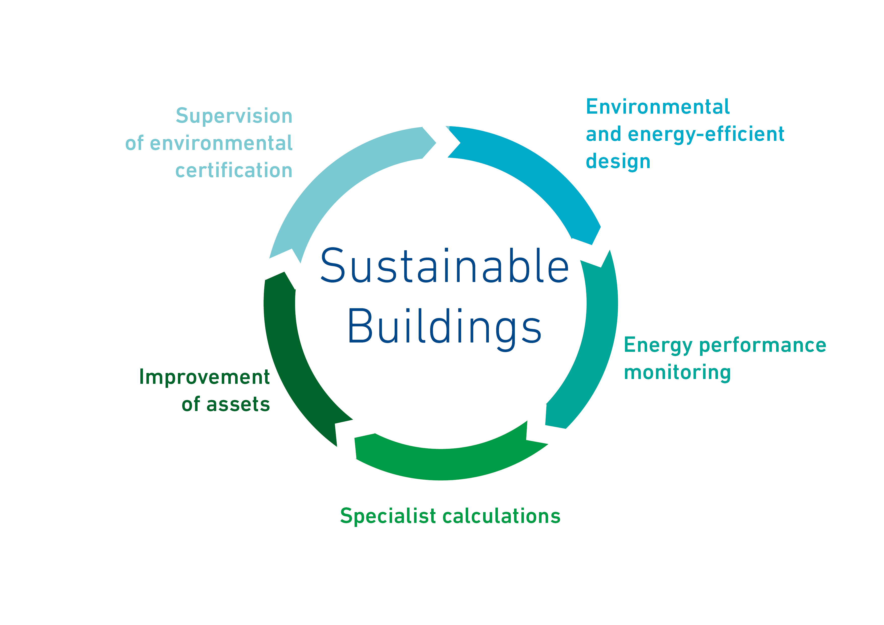eco-design in building construction